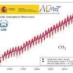 CO2: qué es y por qué tratamos de reducir sus emisiones