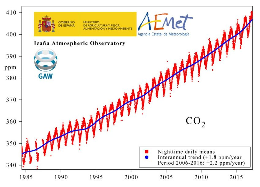 serie temporal CO2